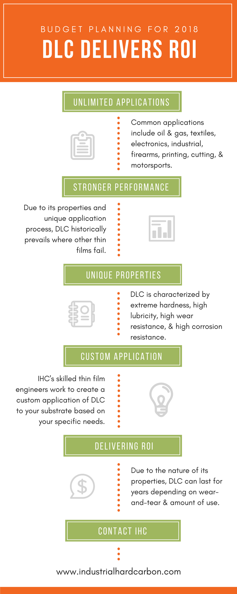 2018-budget-planning-ihc-dlc-delivers-roi-infographic.png