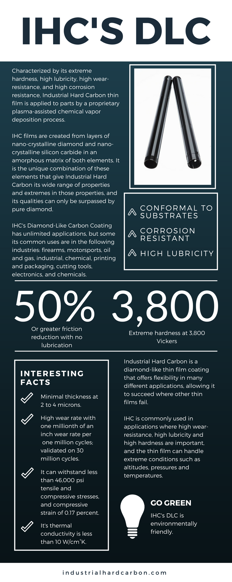 Iihc-dlc-infographic.png